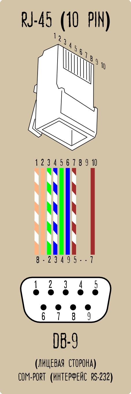 Кабель Сканер->PC под коннекторы RJ-45 (10 pin) и DB-9 (COM-порт)