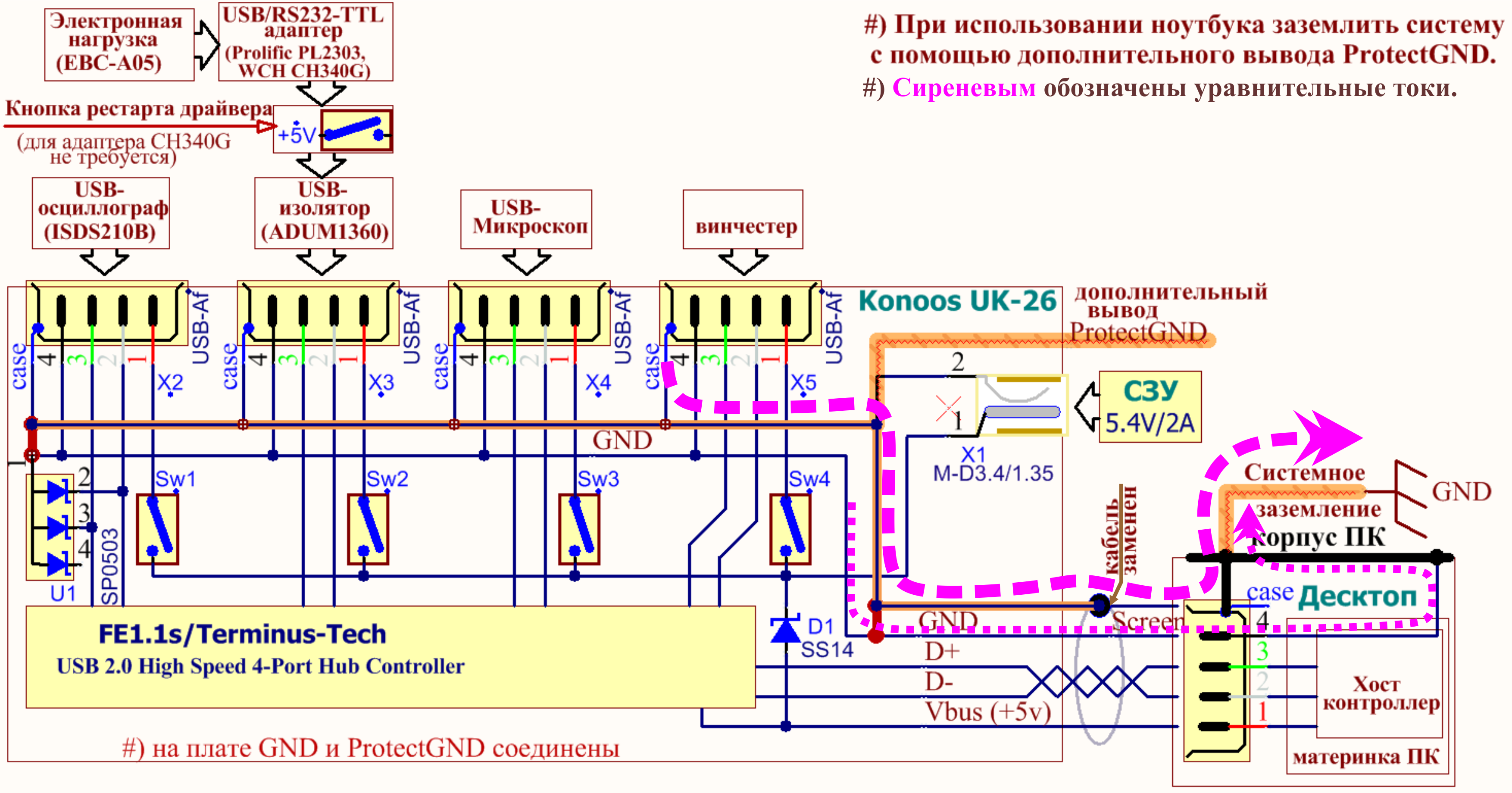 USB-лаборатория