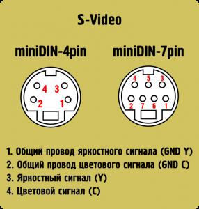 распиновка S-Video pinout