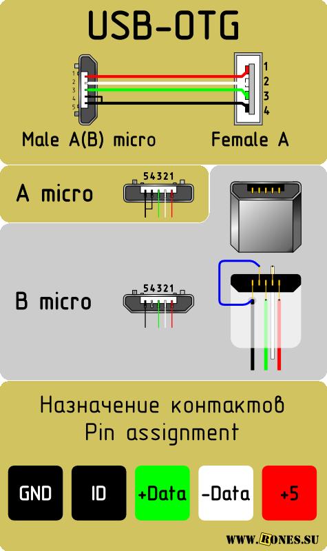 Распиновка  USB  разъёмов для распайки в домашних условиях USB-OTG