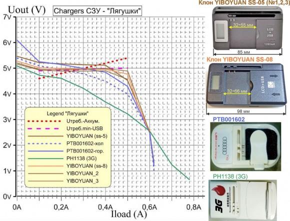 Нагрузочные характеристики зарядных устройств типа «лягушка»