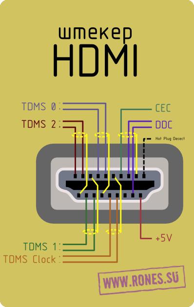 распиновка HDMI pinout