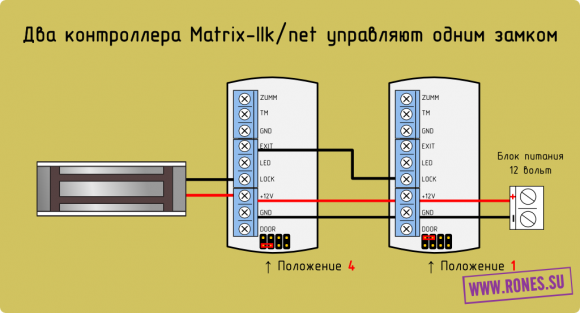 Matrix IIk-net_two