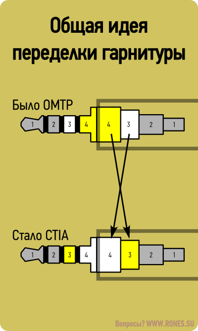 omtp-ctia_plug_rewire_general