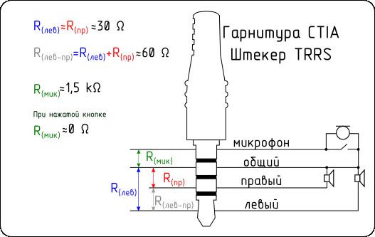 TRRS_CTIA_Res