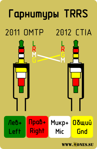 Штекеры гарнитуры OMTP и CTIA