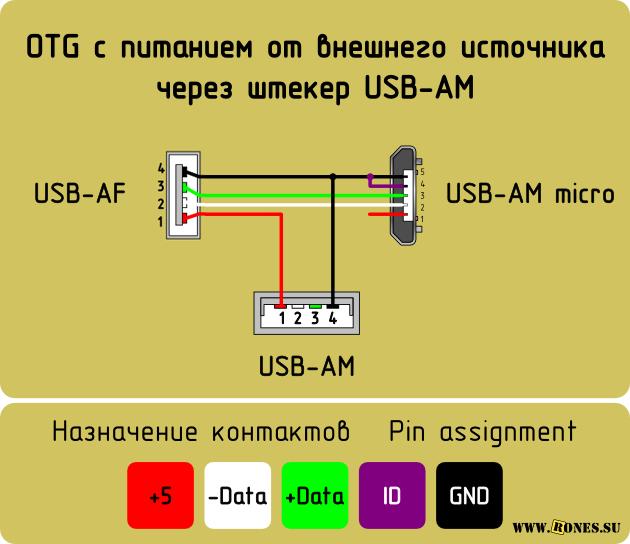 Распиновка USB-разъемов - Cxem