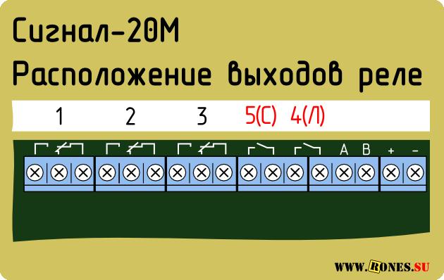 Сигнал-20М. Расположение релейных выходов