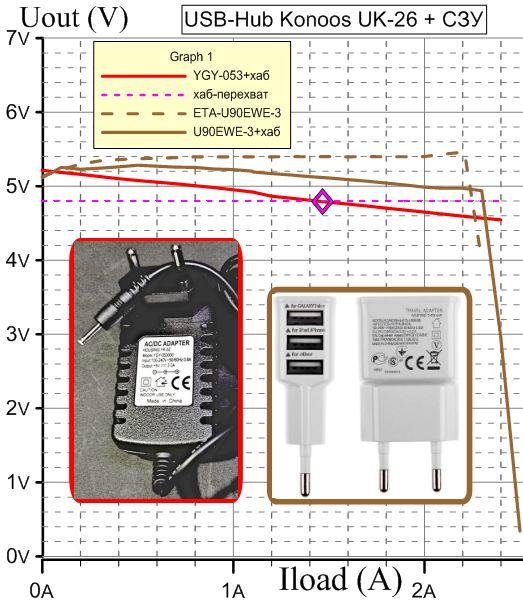 Нагрузочные характеристики YGY-053000