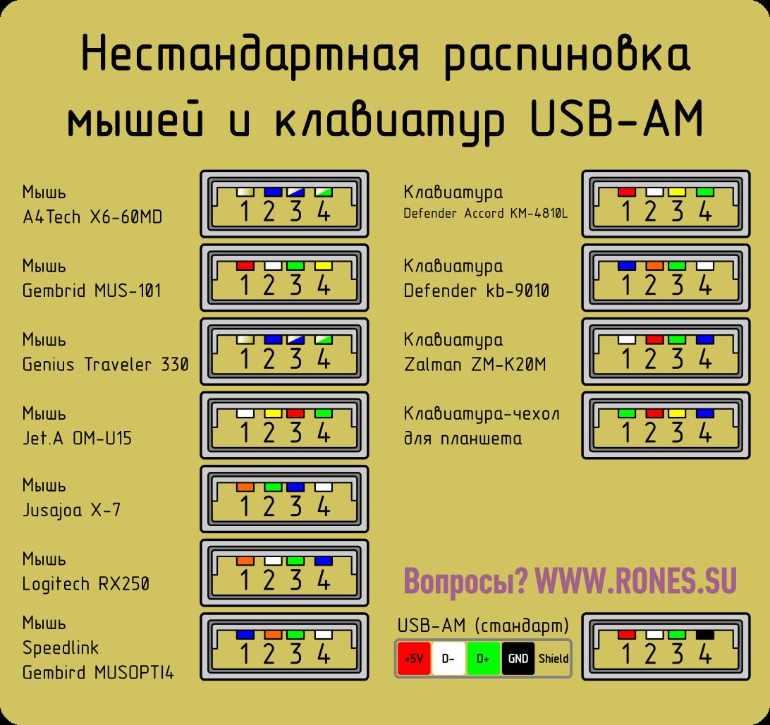USB_AM_non-standard