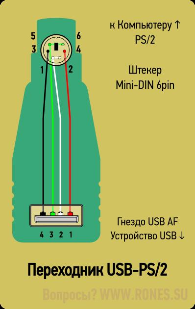 usbtops2