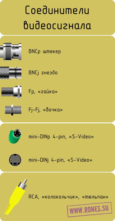 Названия разъёмов видеосигнала