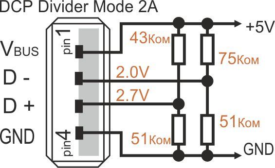 DCP Divider Mode 2A
