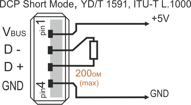 DCP Short Mode, Chinese standard YD/T 1591-2009, ITU-T L.1000