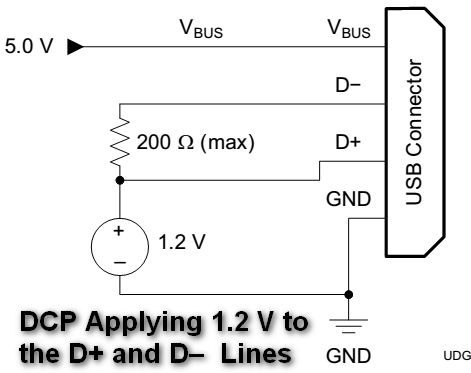 DCP Applying 1.2 V to the D+ and D-