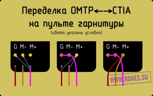 Переделка гарнитуры OMTP-CTIA в пульте