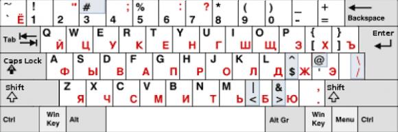 Удобная раскладка клавиатуры